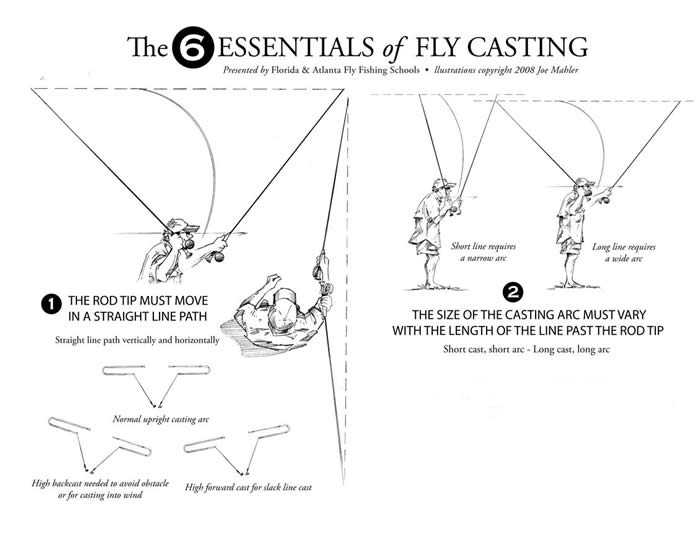 Articles for Fly fishing casting techniques